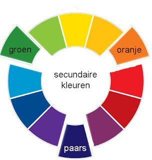 SECUNDAIRE KLEUREN: Secundaire kleuren ontstaan wanneer we twee primaire kleuren met elkaar mengen oranje, groen en paars zijn secundaire kleuren.