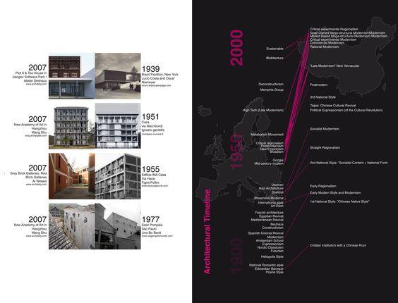 La condizione dell'architettura cinese | Artribune