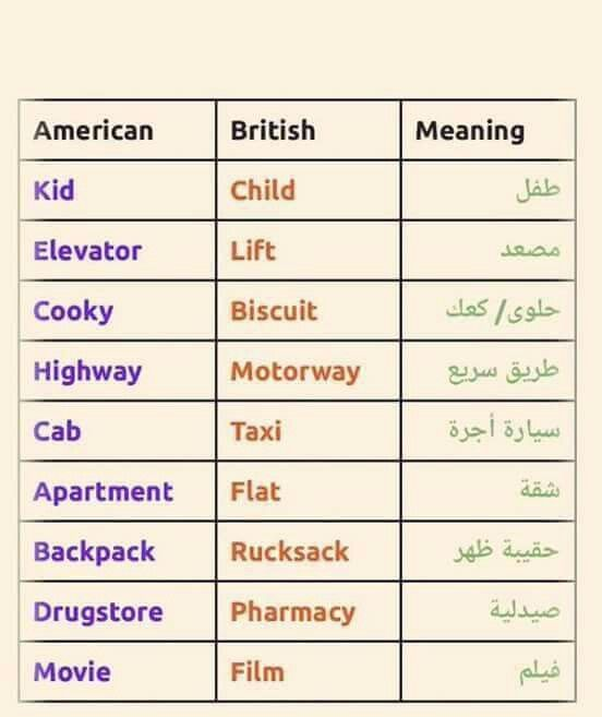 كلمات لها اكتر من معني Learning Arabic Learn English Learning