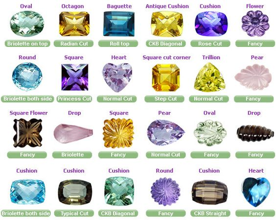 Crystals And Gemstones List In Every Variety Especially