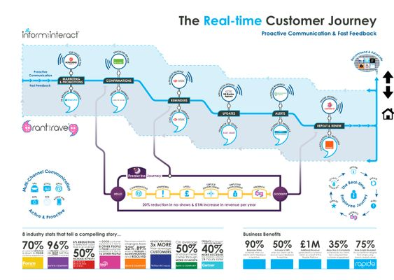 The customer experience journey map (a template) | Visual Thinking ...