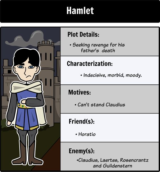 an analysis of hamlet as a hero in a play by william shakespeare Free essay: character analysis of claudius from the play hamlet by shakespeare in the play, hamlet, shakespeare needed to devize an evil.
