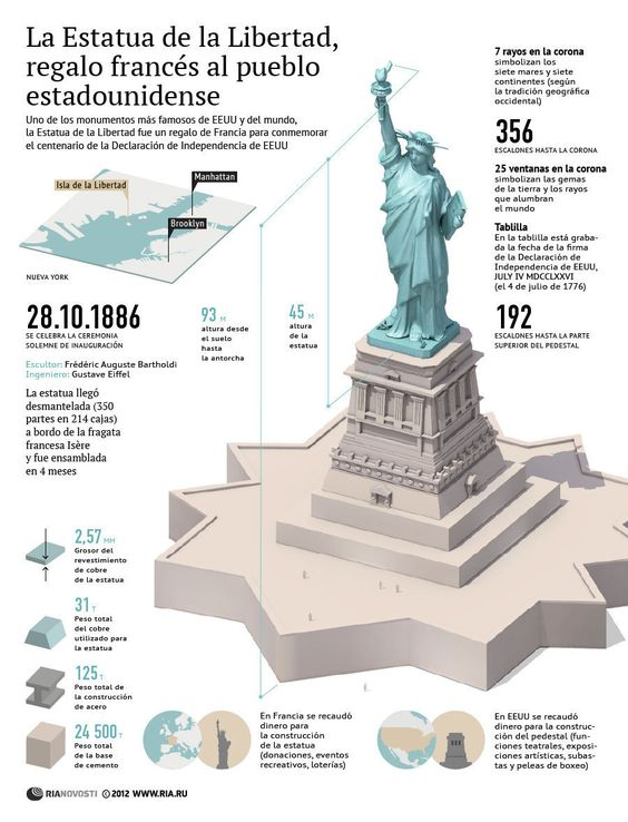 La Estatua de la Libertad, regalo francés al pueblo estadounidense