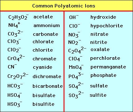 solvent-miscibility-chartjpg (650×397) Chemistry Pinterest - poly atomic ions chart