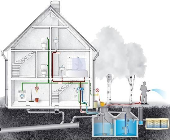 Grey water and rain water harvesting system: