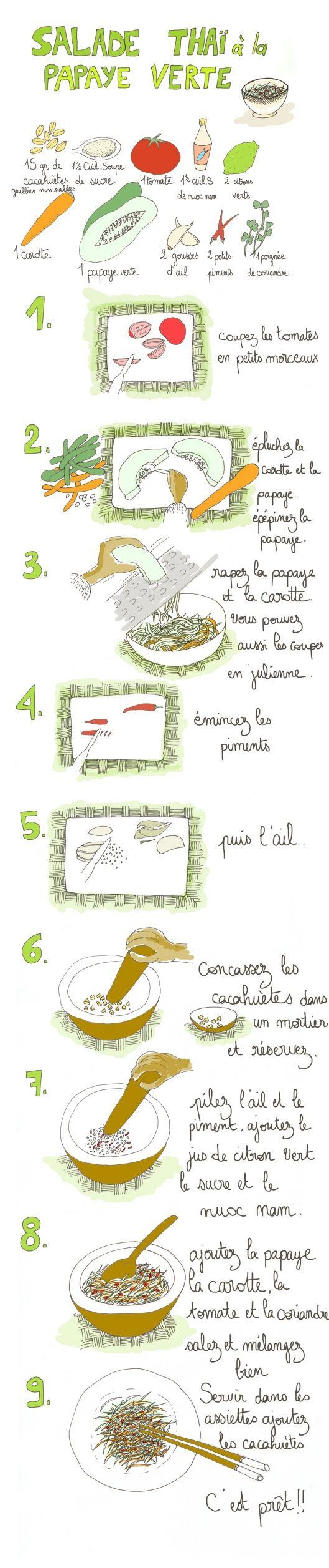 Salade de papaye verte (Ou mangue verte) carotte tomate nuoc mam cacahuetes+ crevettes roses, poitrine porc cuits dans bouillon coriandre menthe