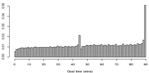 05.01.12 - Interesting and detailed analysis of late goals in the Premier League from Jonny Grossmark