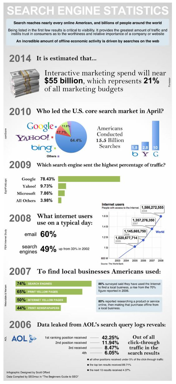 Search Engine Statistcs.