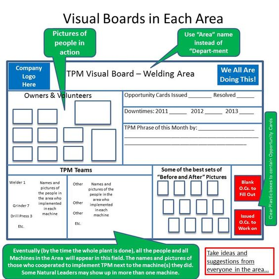 Lean Visual Management Board Examples