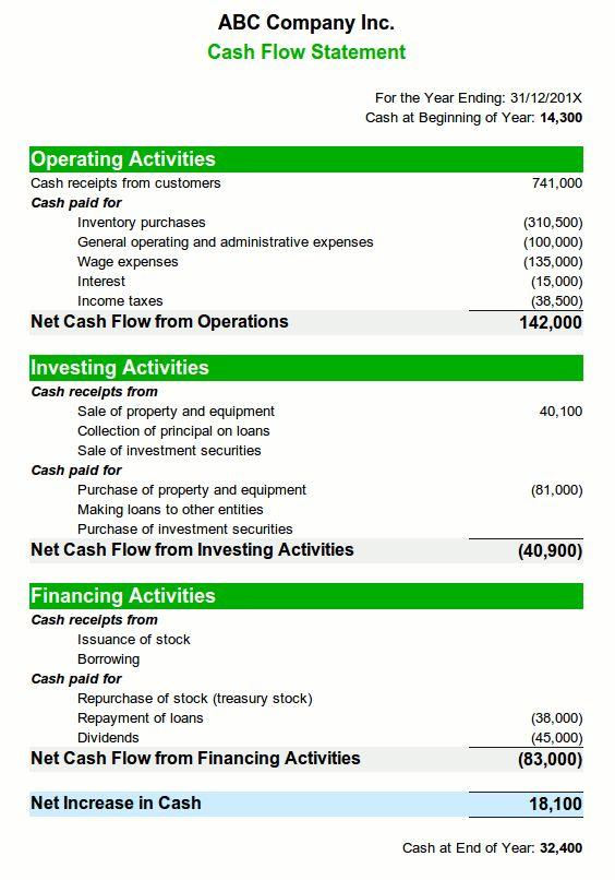 simple cash flow statement - Google Search Cash Flow Statement - cash flow statement template