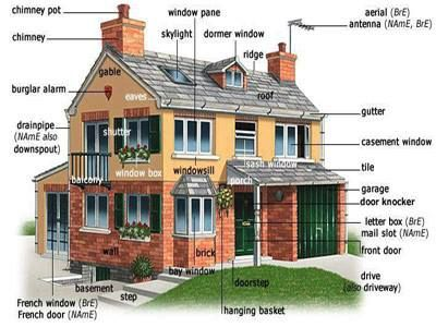 Describing a House in English - English Conversations