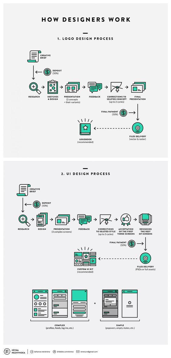 Flowchart How Designers Work - DesignTAXI Graphic Design - procedure manual template