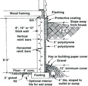 Concrete Foundation Wall Thickness Google Search Basement Construction Concrete Basement