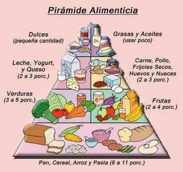 Blog de los niños: Pirámide alimenticia
