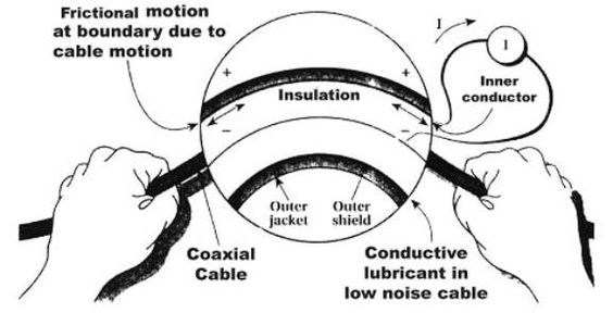 Triboelectric effect