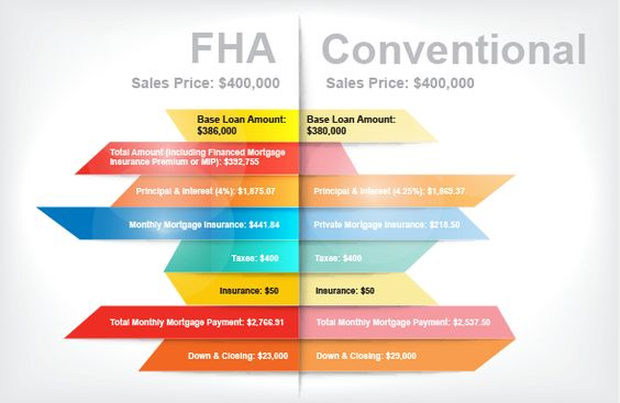 Which Is Better For First Time Homebuyers Fha Or Conventional