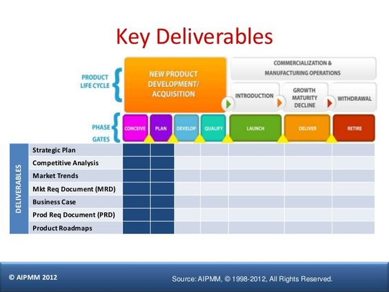 Key Deliverables Strategic Plan Competitive Analysis Deliverables