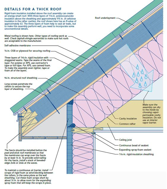 If you want to install fluffy insulation between the for Roof sheathing thickness