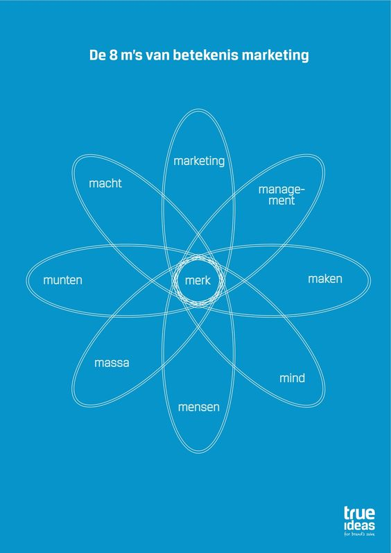 Betekenismarketing whatu0027s in your hands! Brand Management Ter - brand manager job description