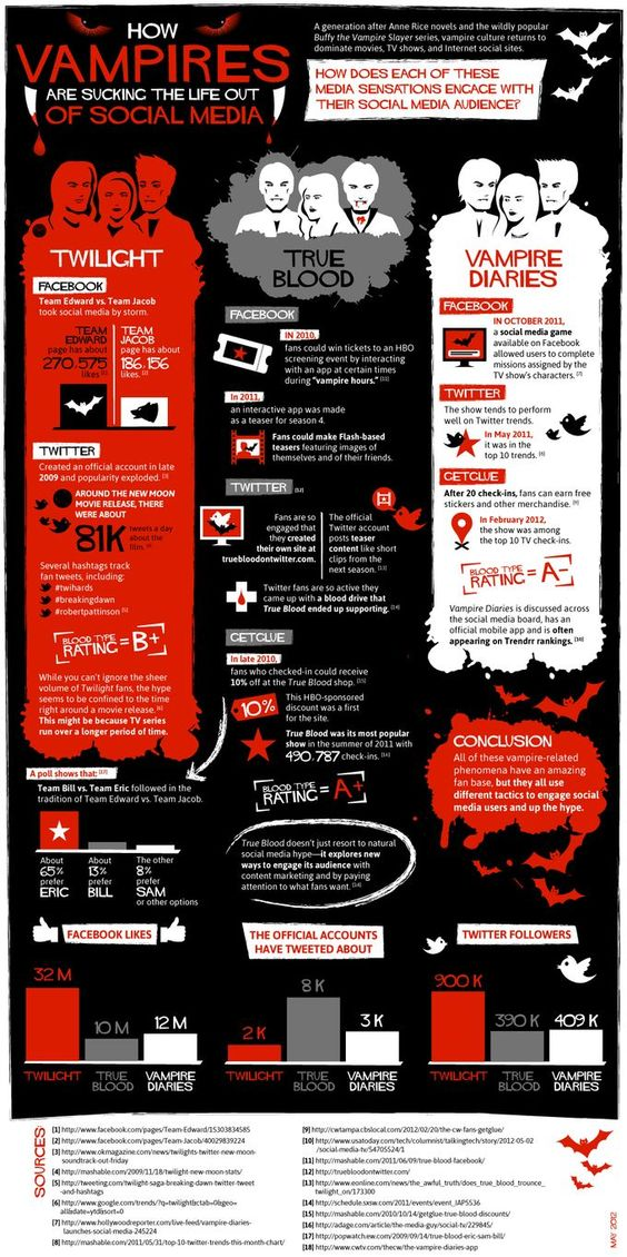 How Vampires are sucking the life out Social Media #infographic