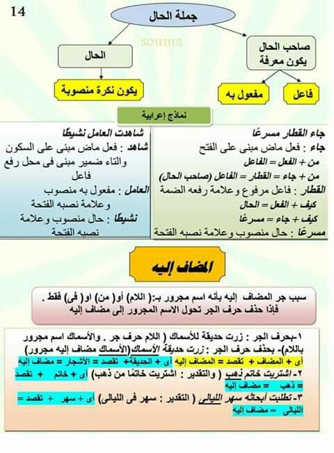 Epingle Par Fifi Fati Sur Exercice Grammaire Exercice Grammaire Langue Arabe Apprentissage