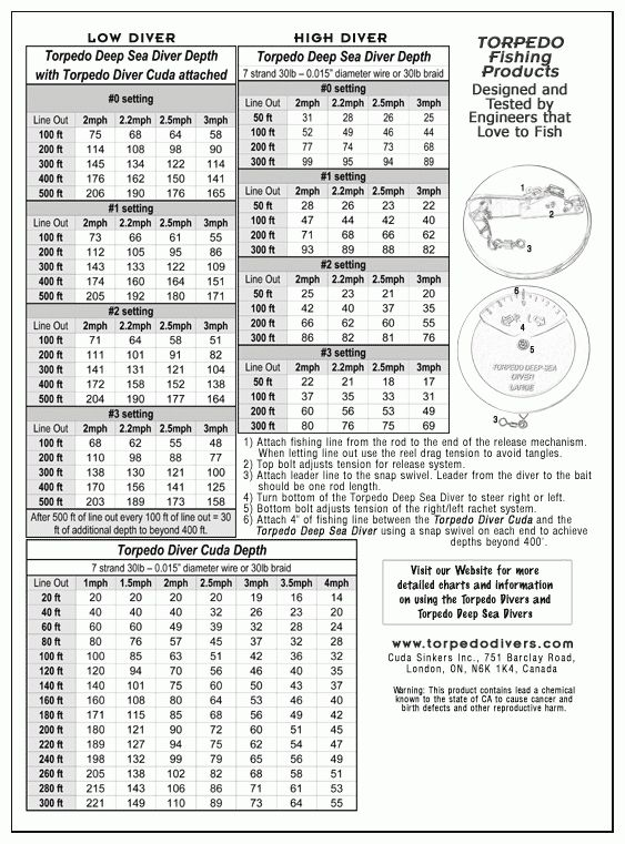 Torpedo Divers With Regard To Dipsy Diver Chart24250 Depth Chart Chart Price Chart