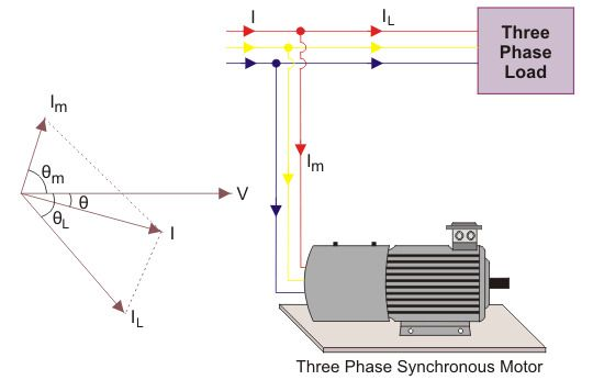 define an electrical plan what is power factor correction  formula   definition  what is power factor correction