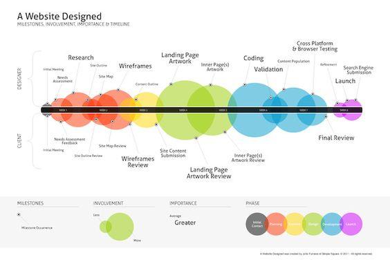Infográfico deJohn Furness doSimple Squarecom highlights comuns no processo de criação padrão de um website do ponto de vista do designer. O infográfico é bastante simples de entender, mas bem completo: as principais fases foram divididas por cores, tamanho dos círculos significa envolv…