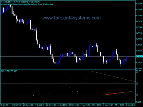 Forex All In One Divergence Indicator All In One Related Post Free