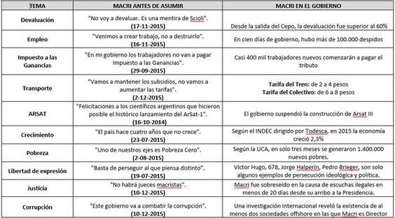 Diez promesas incumplidas de Macri