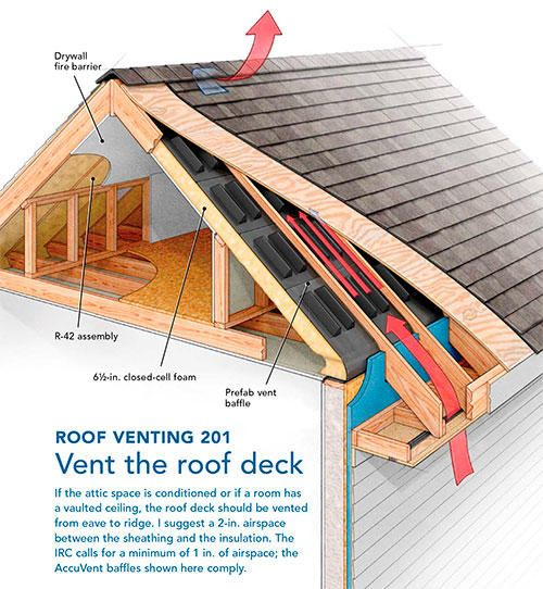 Pa 1101 A Crash Course In Roof Venting Building Science Corporation Building A House Attic Renovation Building