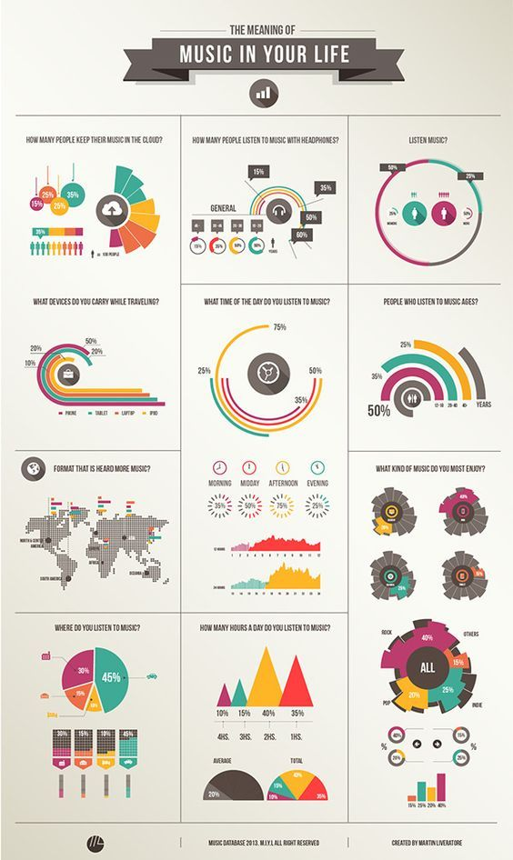 Infography Set / The music in your life on Behance: