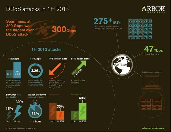 DDoS attack in 1st half of 2013