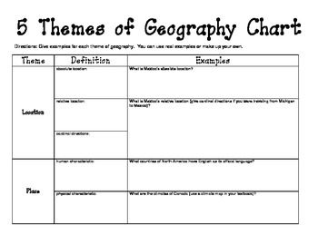 Printables 5 Themes Of Geography Worksheet western hemisphere 5 themes of geography chart five worksheets and google