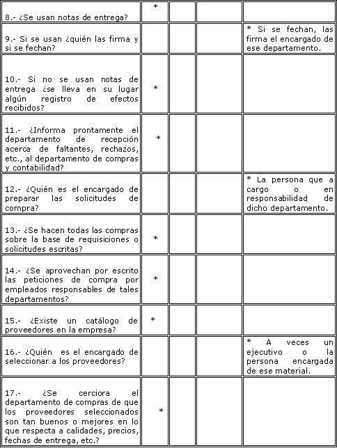 Cuestionario Del Control Interno Revisión General De Compras Ii Control Interno Cuestionarios Contabilidad De Costos