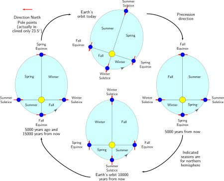 Milankovitch cycles - Wikipedia, the free encyclopedia