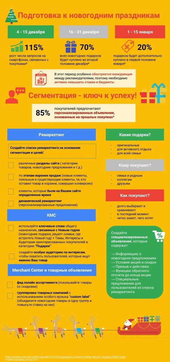 Чек-лист по подготовке аккаунта к Новому году и новогодним праздникам :: Shopolog.ru