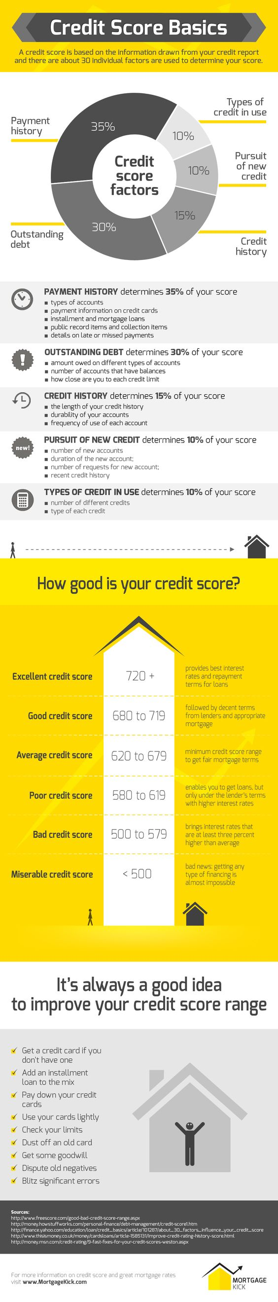 Credit score is one of the most important factors when applying for a mortgage loan. This credit score infographic presents the most important factors and shares excellent tips on how you can keep a high credit score to get approved for a mortgage.