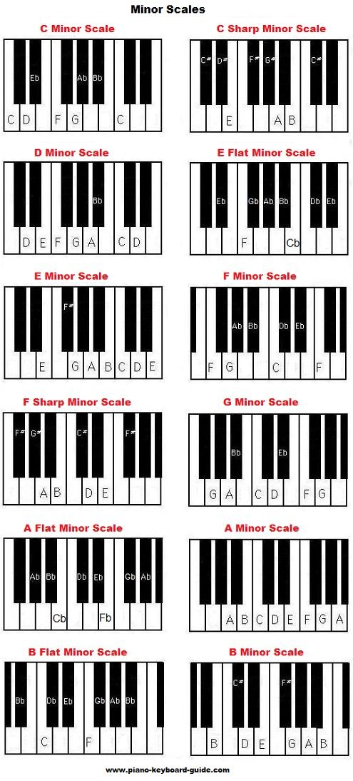Bsus Piano Chord Images Chord Guitar Finger Position