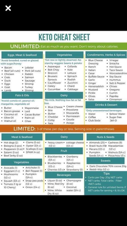 graphic regarding Keto Cheat Sheet Printable named What is the Keto Diet regime? Basic Keto Breakfast inside 2019