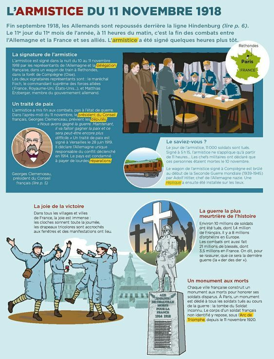Pin By Joelle G On Fiches Histoire Mon Quotidien Learn French Language Works French Articles