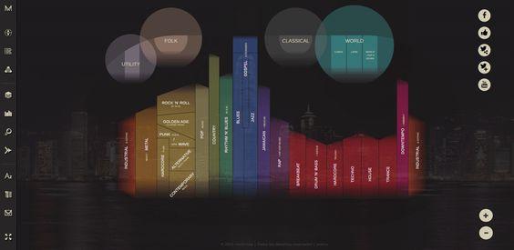 infografia interactiva genealogia generos musicales music http://musicmap.info/:
