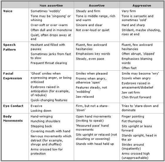 Types of communication essays