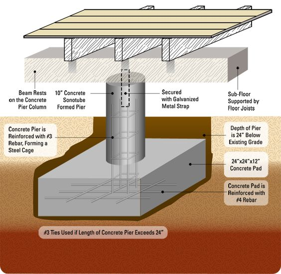 Pier and beam diagram basement pinterest for Foundation piers