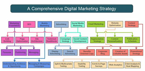 Digital Marketing Facts Pinterest Digital marketing and - digital marketing plan