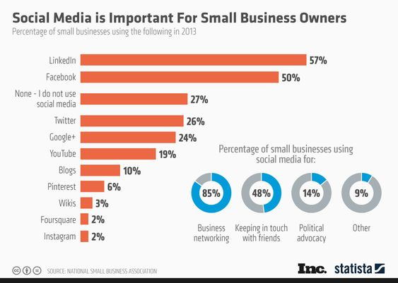 In 2013 only 27% of business owners used social media. Do you think it's changed in 2016?