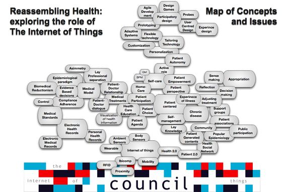 Reassembling Health Map Of Notions And Concepts The Internet Of - Us internet health map
