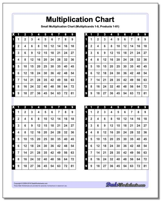 Small Multiplication Charts Perfect For Taping To Desks Or Math Binders Click Through For Multiplication Chart Multiplication Chart Printable Multiplication