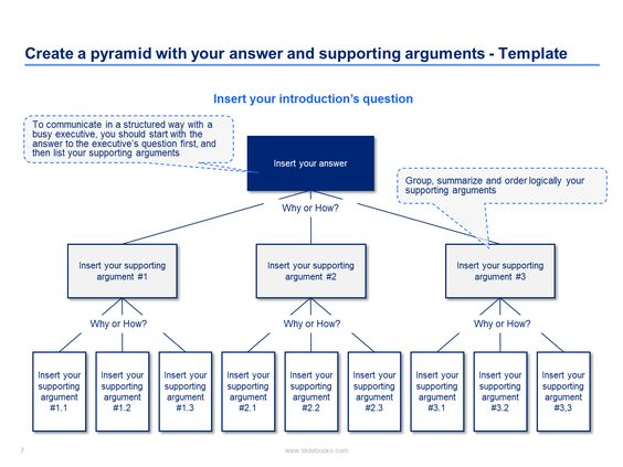 The Pyramid Principle - illustrated in PowerPoint Management - vertical storyboard