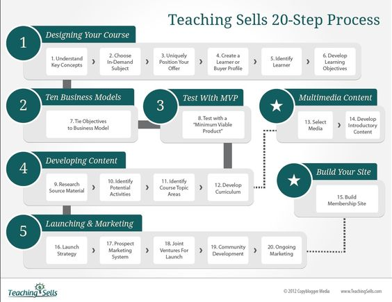 The Teaching Sells 20-Step Process - Teaching Sells is as comprehensive  college-level course on how to build a training business online. These are the key 20-step you need to take summarizing the strategy process involved.     http://media.teachingsells.com/teaching-sells-roadmap-2012.pdf
